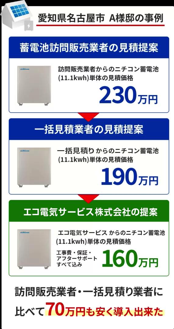全く同じ蓄電池が70万円以上安くなった事例