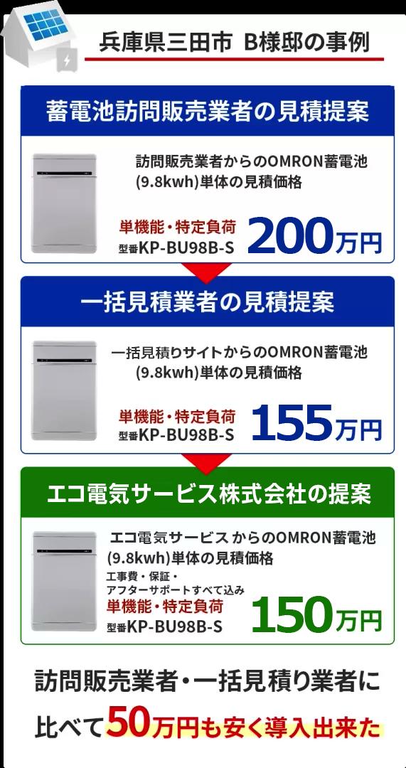全く同じ蓄電池が50万円以上安くなった事例