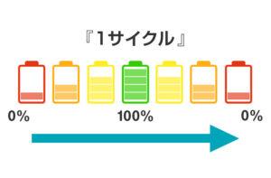 蓄電池の寿命は何年くらい?サイクル寿命から見る蓄電池の耐用年数