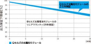 高品質&高性能!ハンファQセルズジャパンの太陽光発電システム