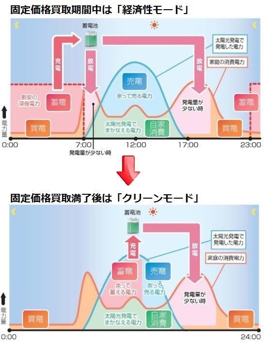 蓄電池とエコキュートの相性を関西電力の電力プランの観点から解説
