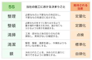 """自社施工の蓄電池駆け込み寺 ~ 現場の整理整頓で""""5S活動""""を徹底"""