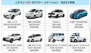 電気自動車を走る蓄電池に。家庭とEVをつなぐニチコンのV2H「EVパワー・ステーション」