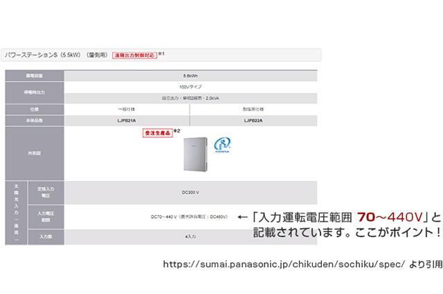 """Panasonic「パワーステーションS LJPB21A/LJPB22A」の仕様表 『入力運転電圧範囲』の項目に""""70~440V""""と記載されている"""
