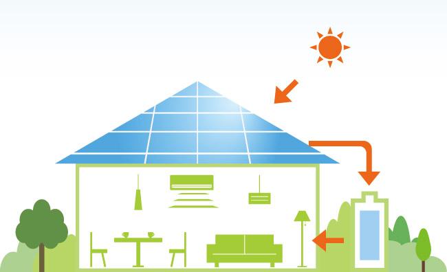 蓄電池のメリット ③太陽光発電で創った電気を自家消費できる