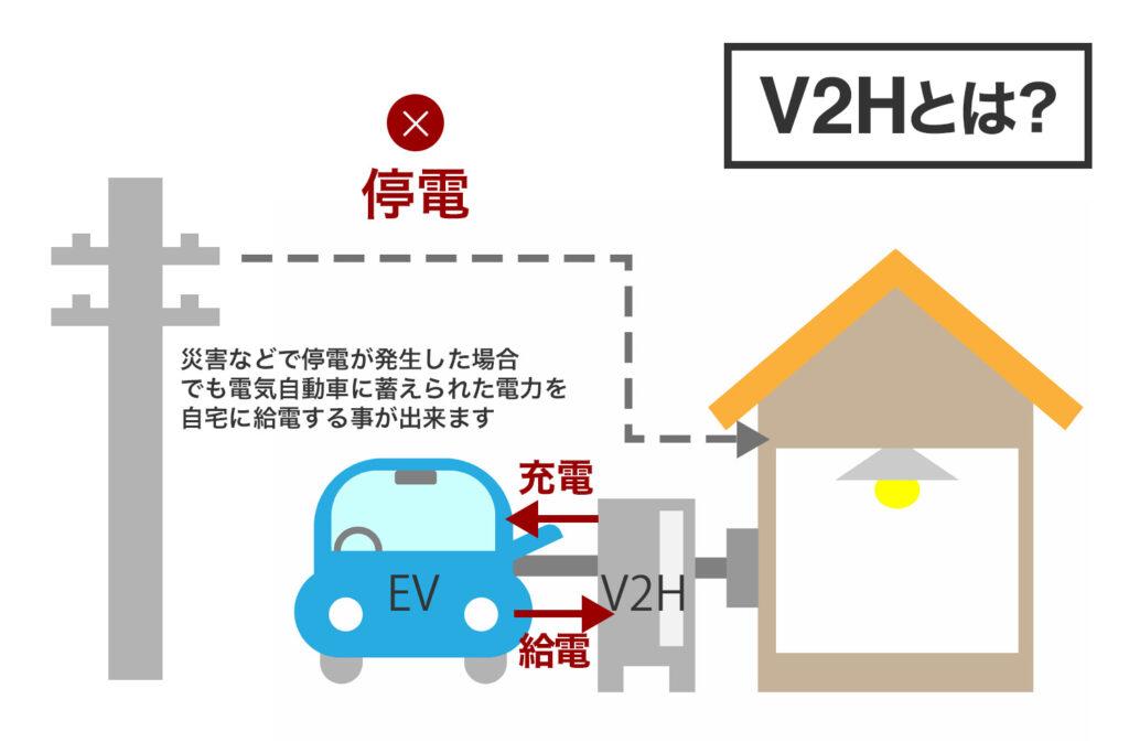 V2Hとは?