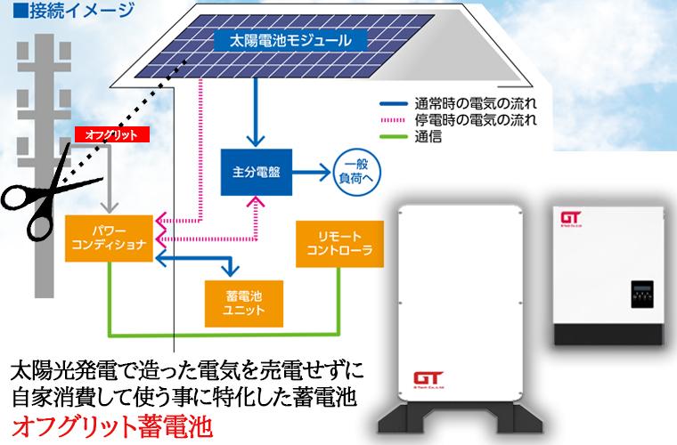 作った電気を自家消費するパターン(G-Tech蓄電システム)との組み合わせ事例