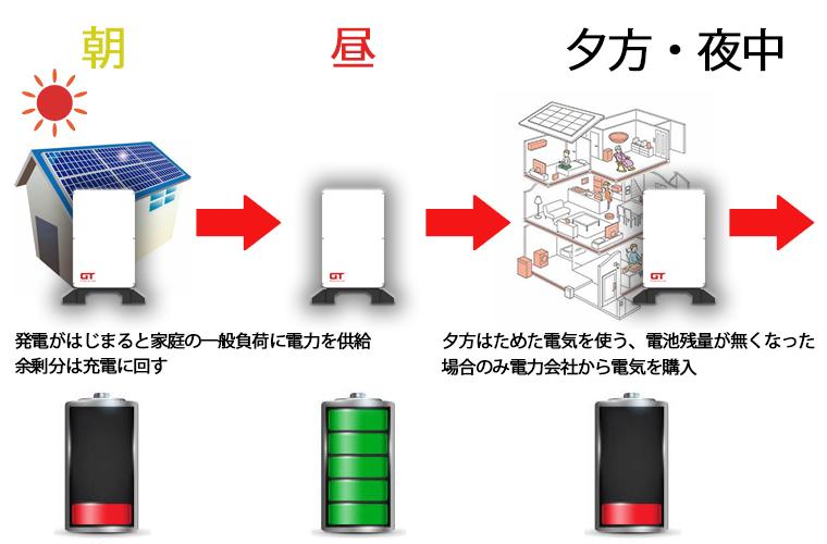 オフグリッドシステム蓄電池の基本動作