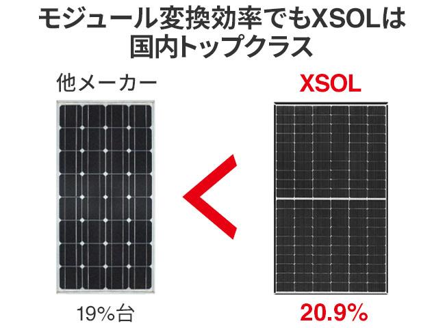モジュール変換効率でもXSOL(エクソル)は国内トップクラス