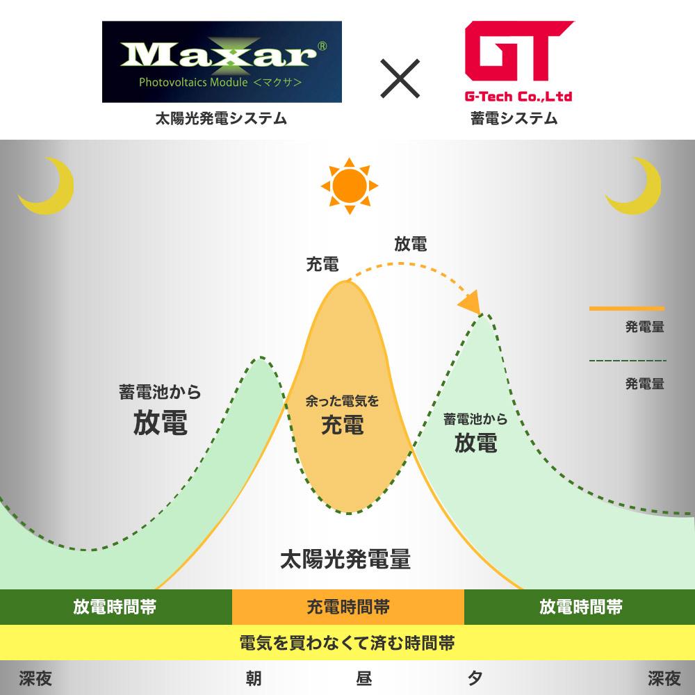 Maxar × G Techを組み合わせた自給自足のシステム