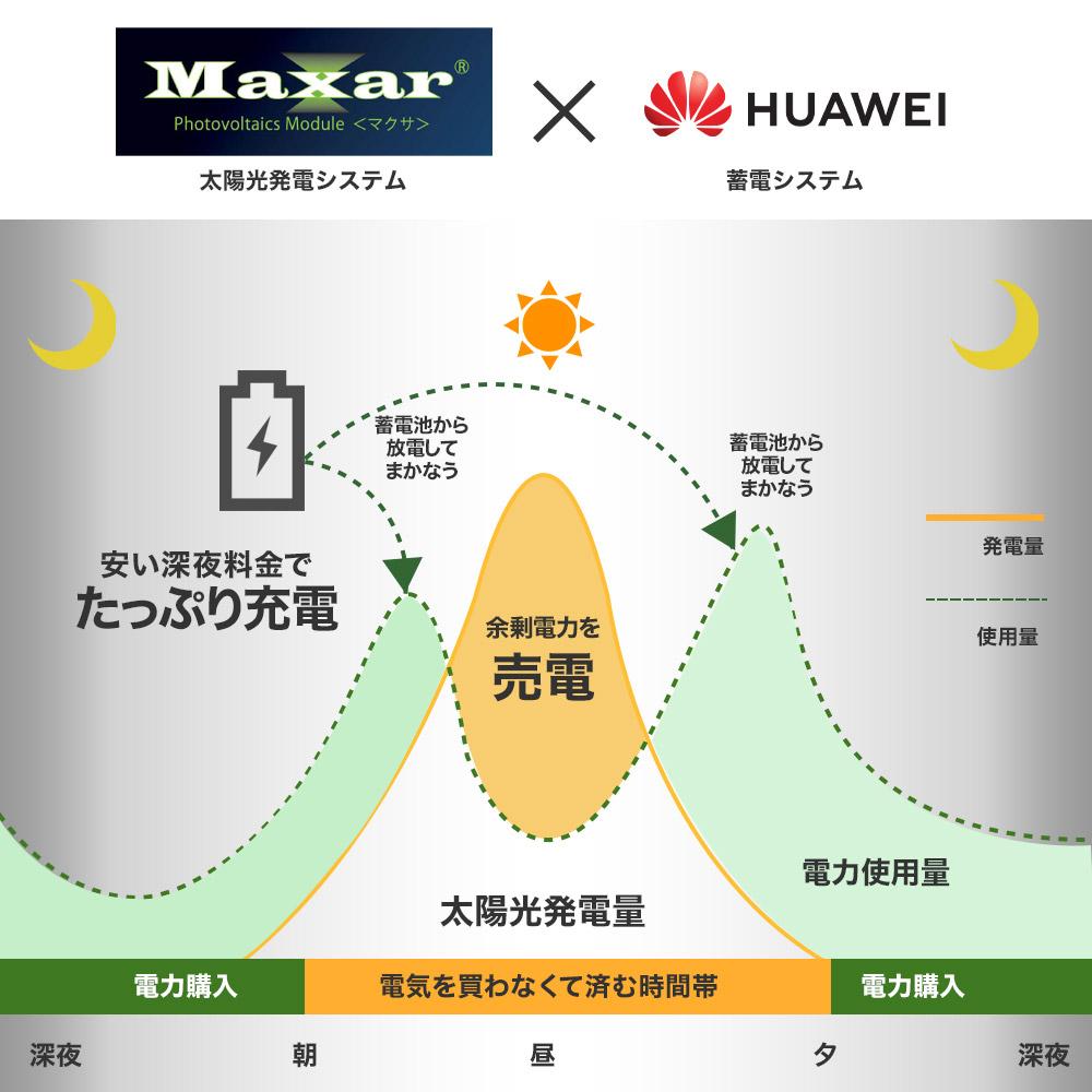 発電で余った余剰電力を電力会社に売電する事が出来る(HUAWEI蓄電システム)との組み合わせ事例