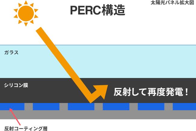 発電ロスを抑制する「PERC構造」